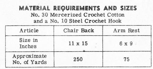 Pineapple Crochet Chair Buffet Set, American Weekly 3098