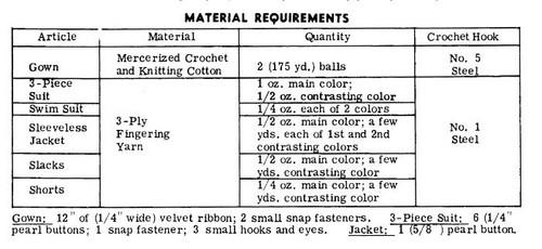 Teen Doll Crochet Wardrobe Pattern Design 781