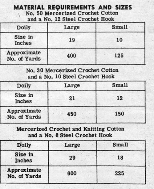 Doily Crochet Thread Requirements