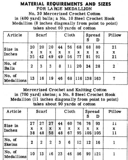 Crochet Octagon Medallion Alice Brooks 7309