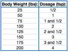 dosage-chart-1-2-tsp-per-25-lbs-1-.png