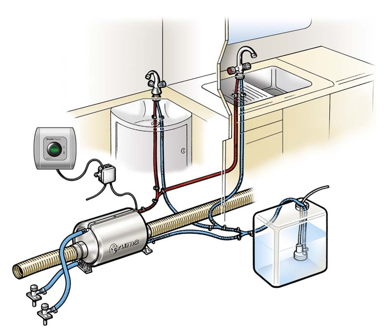 Diagram of an example Truma Therme installation.