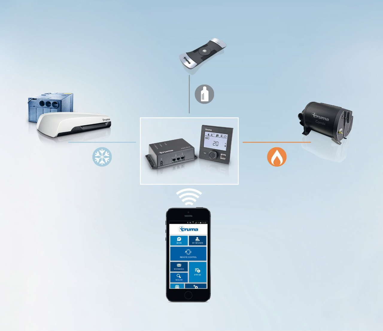 The Truma LevelControl connects to your phone via Truma iNet
