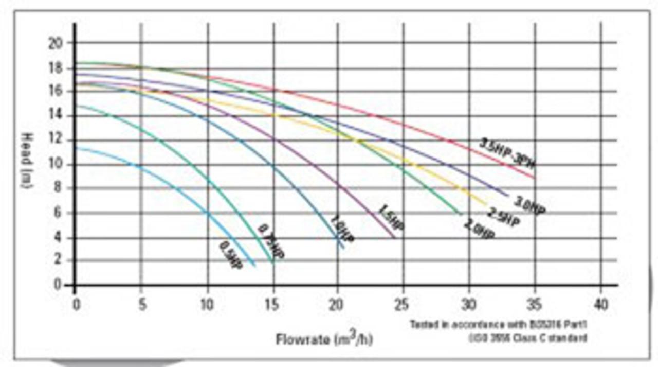 Certikin Aqua Speed Flow Rate Chart