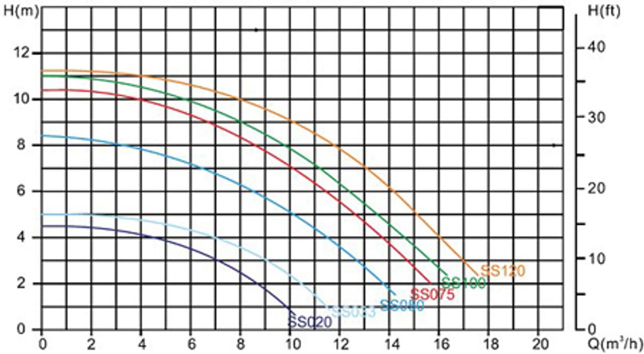Mega Pump SS Flow Chart