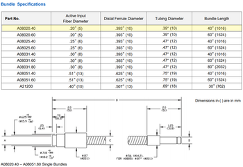 SCHOTT A08020.40 Single Flexible Light Guide specification chart