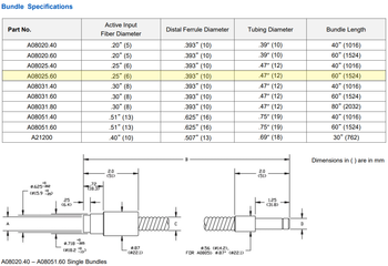 SCHOTT A08025.60 Single Flexible Light Guide Specification chart