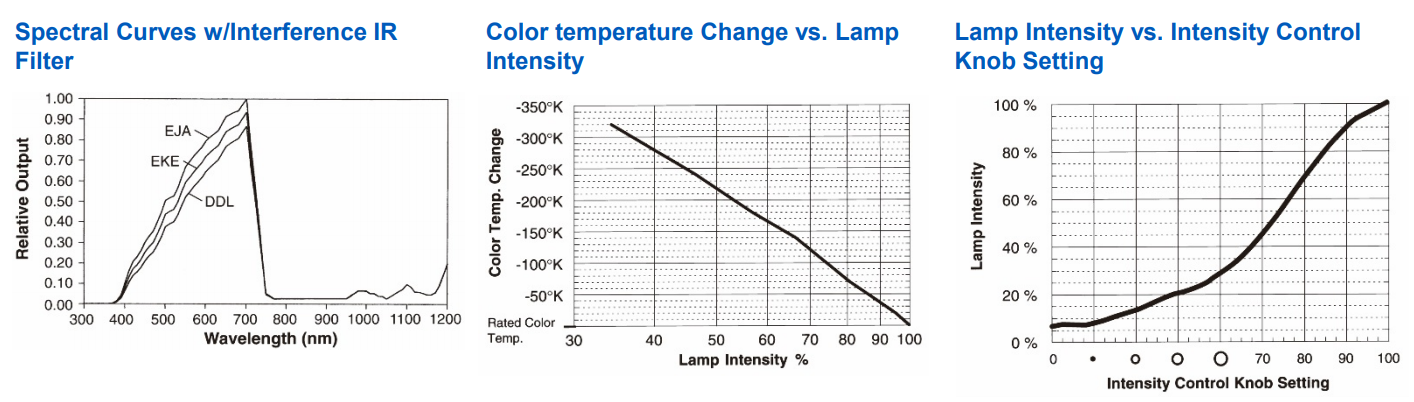 a20800-color-temp-specification.png