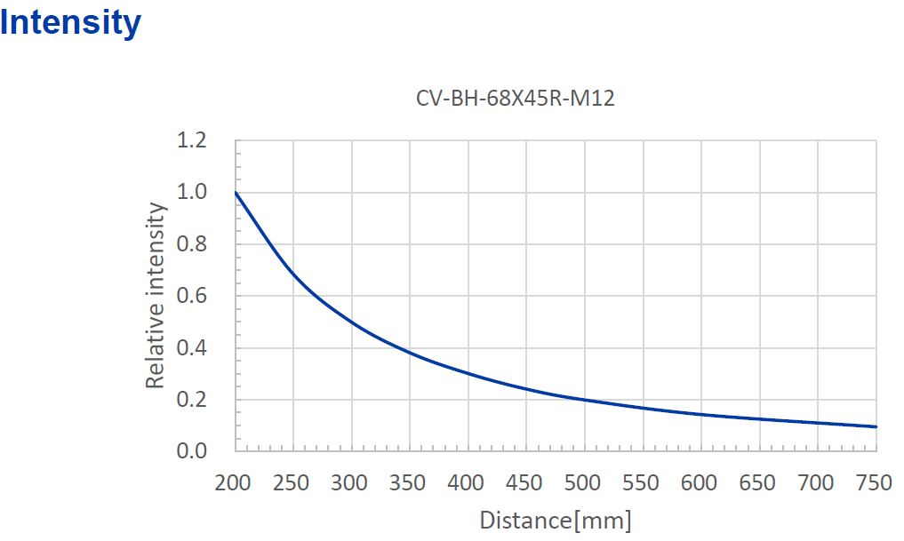 cv-bh-intensity-curve.jpg