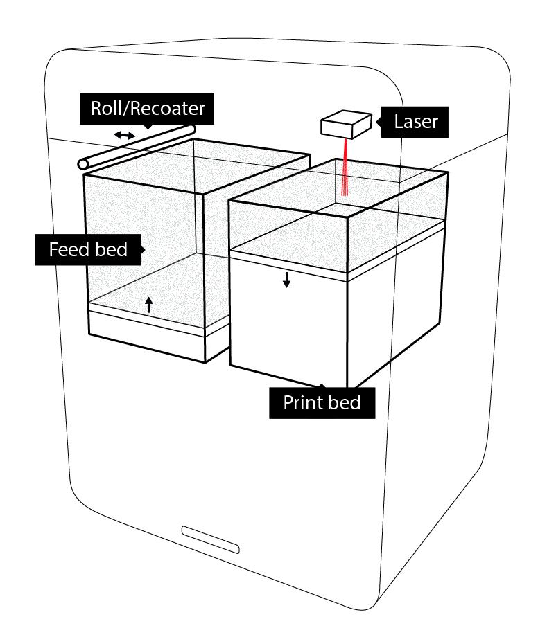 sls-printer-simplified.jpg