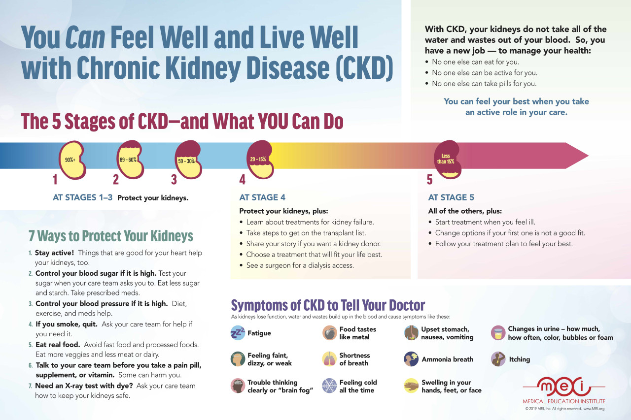 You Can Feel Well And Live Well With Chronic Kidney Disease Ckd Poster Mei