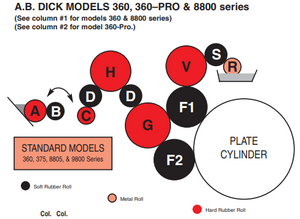 AB Dick 360 Press - 360-K Roller Kit