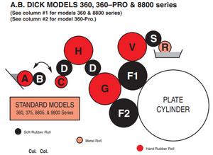 AB Dick 360-PRO Press - 360-PK Roller Kit