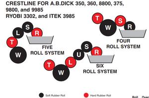Crestline AB Dick 360 375 9985 Press - CL33-K5 Roller Kit