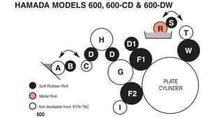 Hamada 600 Press - 106-K Roller Kit