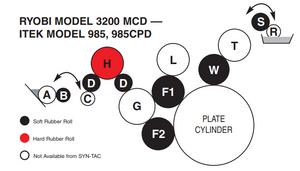Ryobi 3200MCD Press - 321-K Roller Kit