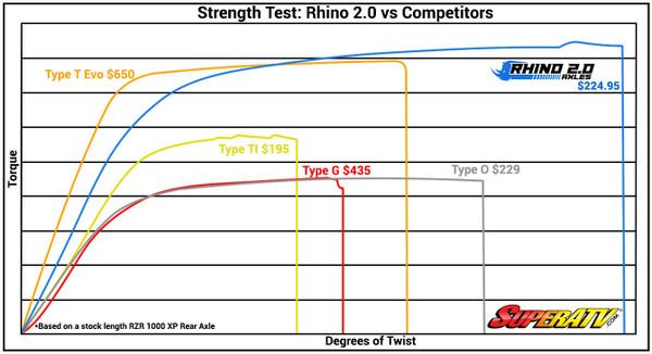 Polaris RZR 4 900 Heavy Duty Axles Rhino 2.0