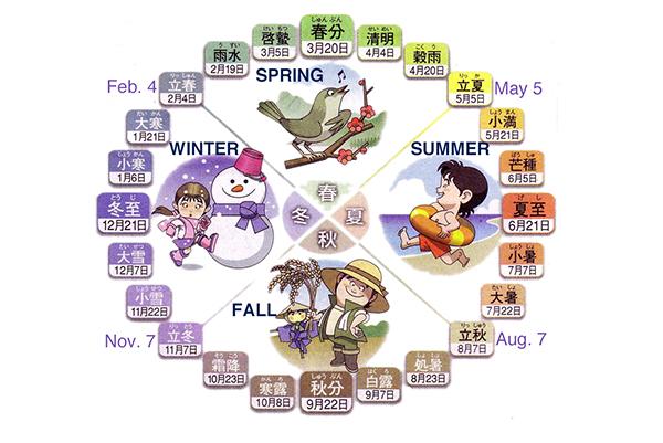Japanese almanac Nijushi-sekki