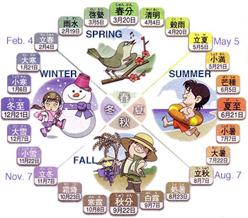 The traditional Japanese almanac (Nijushi Sekki) divides the year into 24 seasons