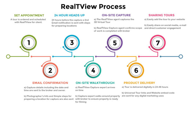 Steps for the 3D tour process