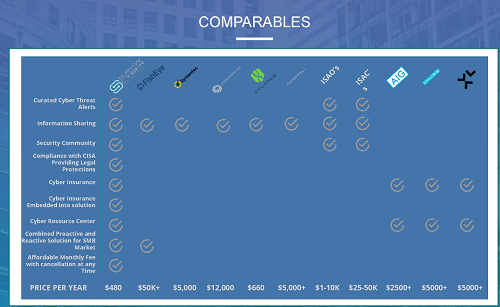 Feature and Fee Comparison Chart