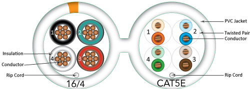 Bundled Cable 1xcat5e, 1x16/4, Siamese, 500, Spool, White