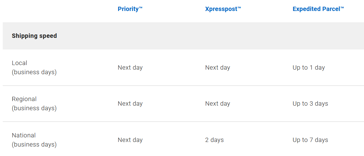 canada-post-shipping-speed.png