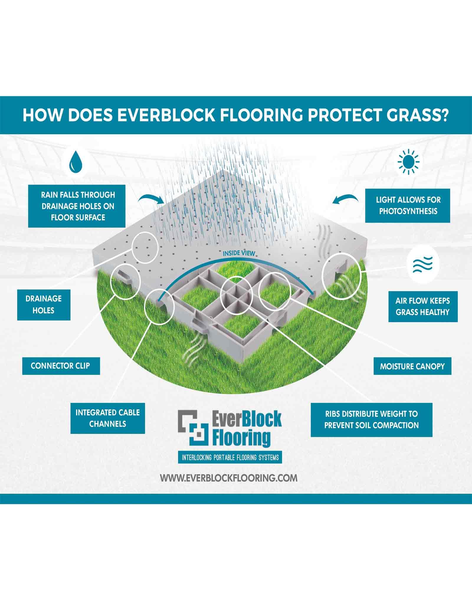 EverBlock Flooring protecting the grass below it