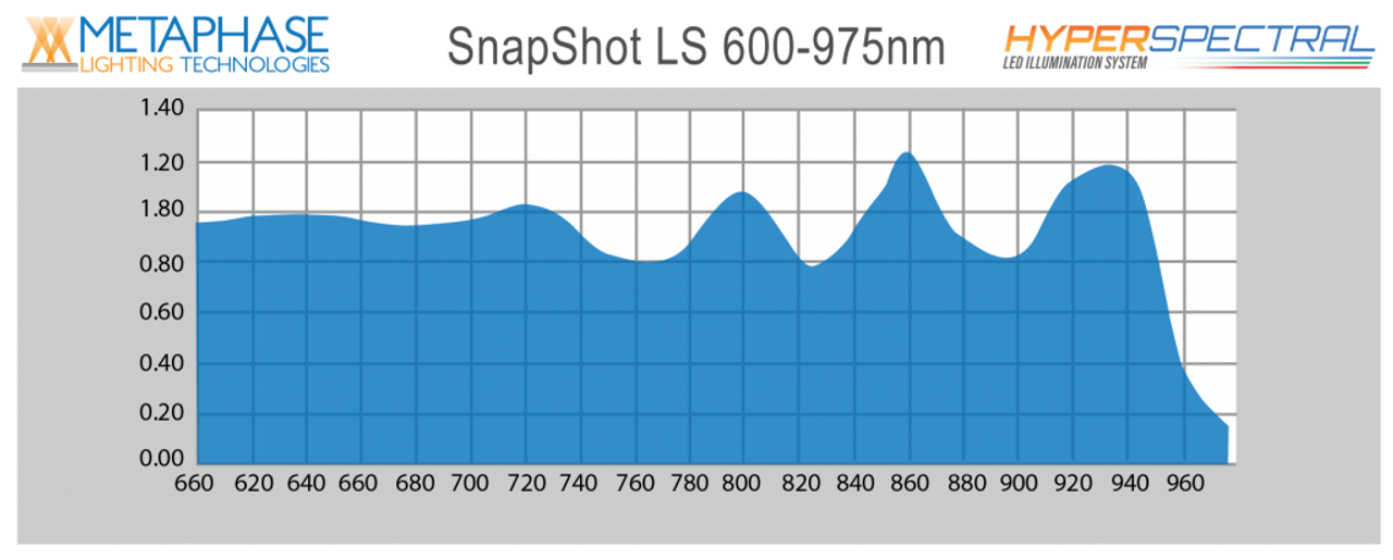 Snapshot LS 600-975nm