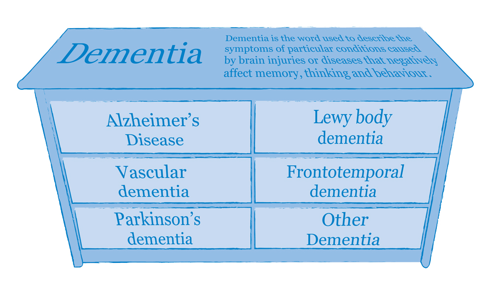 what is dementia? what is alzheimer's?