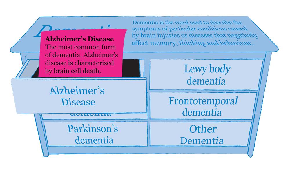 dementia-types-information-alzheimers-mindjig.jpg