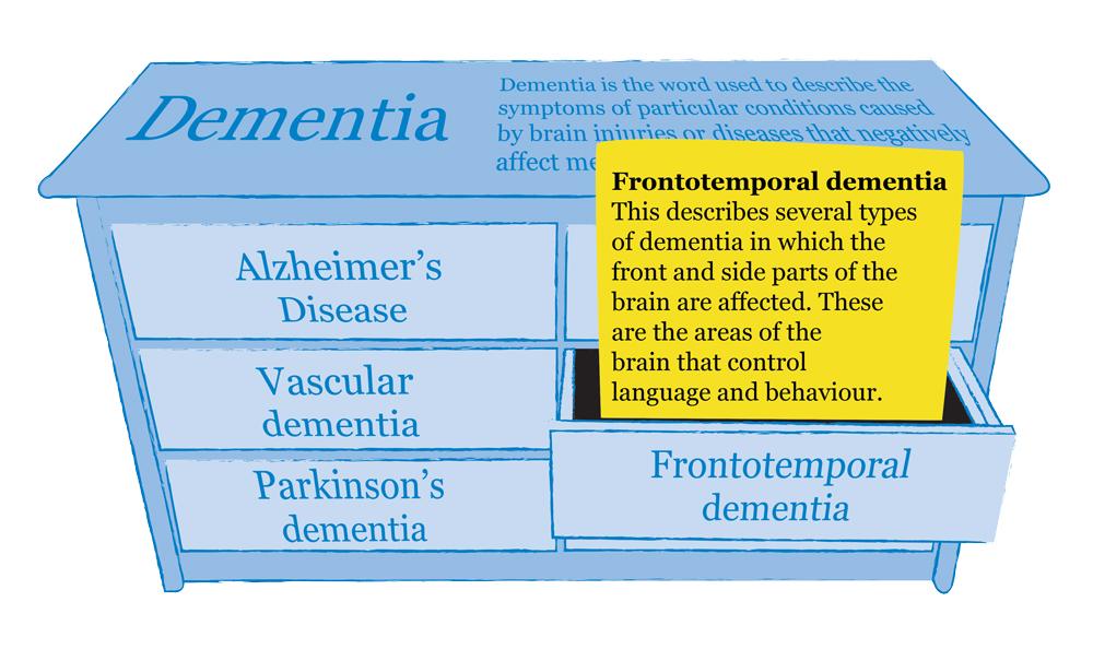 dementia-types-information-frontotemporal-mindjig.jpg