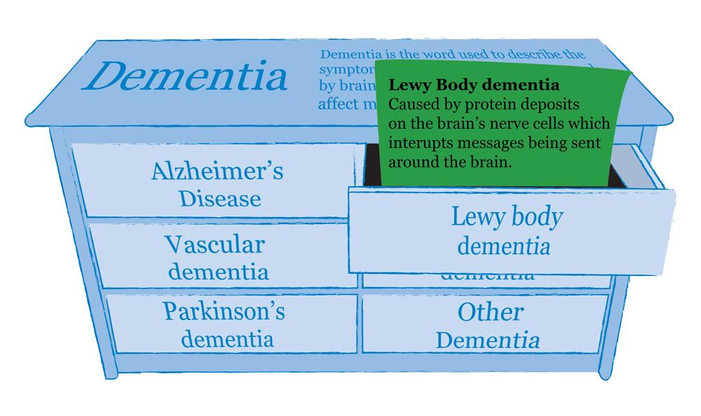 dementia-types-information-lewy-body-mindjig.jpg