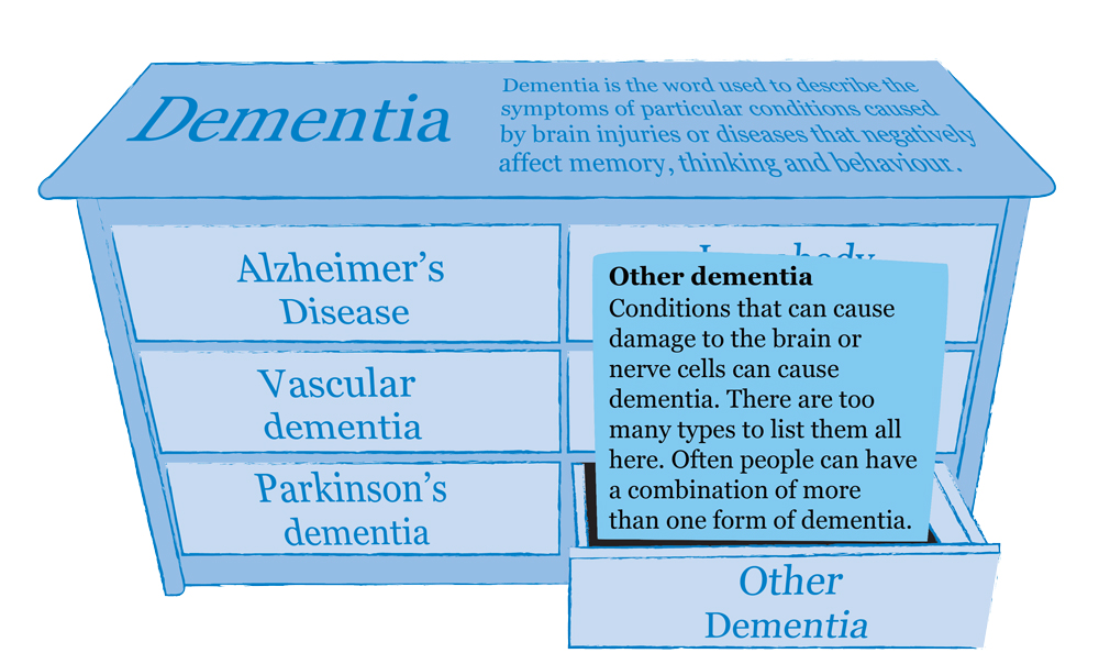 dementia-types-information-other-mindjig.jpg