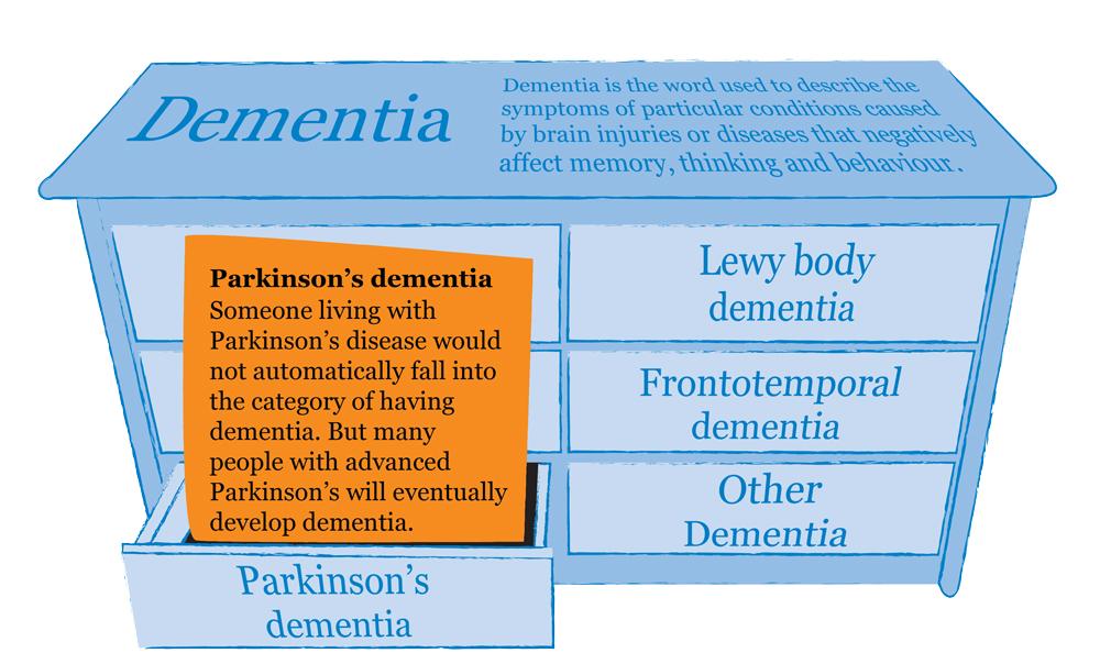 dementia-types-information-parkinsons-mindjig.jpg