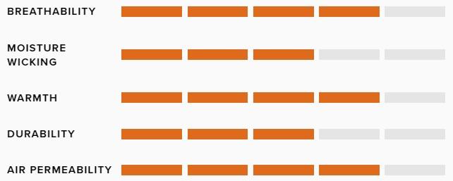 Sitka Celsius Midi Jacket - Elevated II Specifications