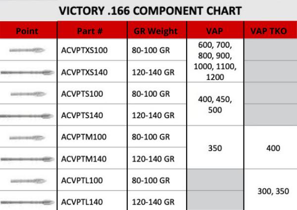 Victory VAP and VAP TKO Component Chart