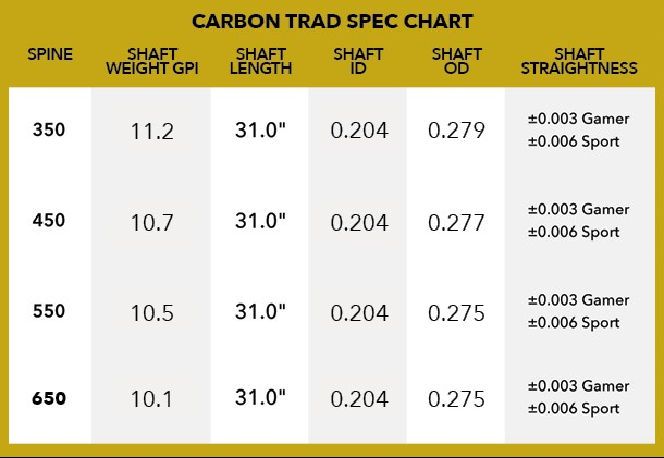 Victory Carbon Trad Feather Fletched Arrow Specifications Chart