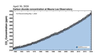 Epoch HVLS Fan Results: Zero CO2 Emission