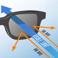Prescription Eyewear and UV Rays