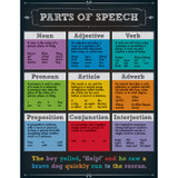 Parts of Speech Chartlets
