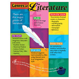 """Genres of Literature Learning Chart, 17"""" x 22"""""""