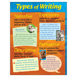 """Types of Writing Learning Chart, 17"""" x 22"""""""