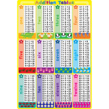 """Smart Poly¬ Chart Addition Tables, 13"""" x 19"""""""