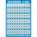 """Smart Poly¬ Chart Numbers 1-100, 13"""" x 19"""""""