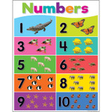 Colorful Numbers 1Ð10 Chart