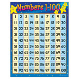 """Numbers 1-100 Learning Chart, 17"""" x 22"""""""