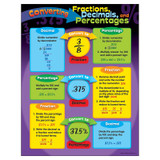 """Converting Fractions, Dec., Pctgs. Learning Chart, 17"""" x 22"""""""