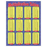 """Multiplication Tables Learning Chart, 17"""" x 22"""""""