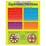 """Equivalent Fractions Learning Chart, 17"""" x 22"""""""